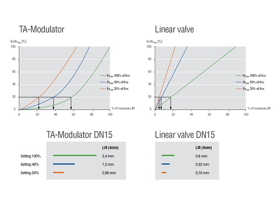 Modulating vs On-Off Control - which is best for HVAC Optimisation